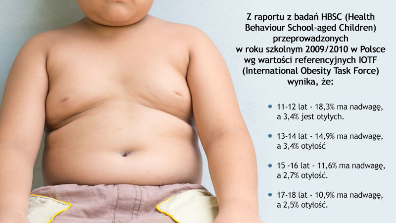 Dane dotyczące otyłości u udzieci i młodzieży w Polsce